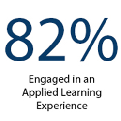 82% Engaged in Applied Learning Experience