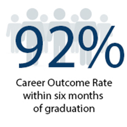 92% Career Outcome Rate within six months of graduation