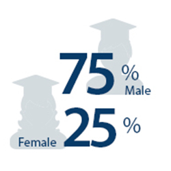 AY2019 degrees by gender