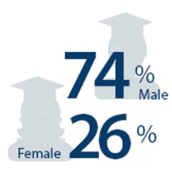 AY2021 degrees by gender-sex